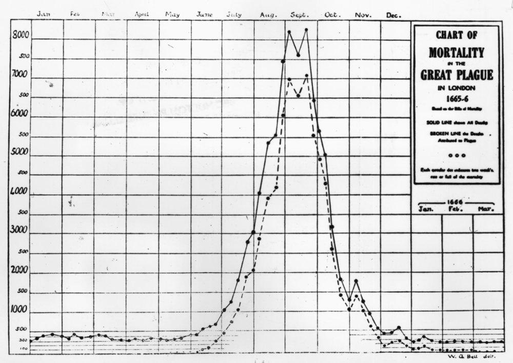 Un gráfico que muestra la tasa de mortalidad durante la Gran Plaga de Londres desde 1665-1666. La línea continua muestra el total de muertes y las muertes de línea discontinua atribuidas a la peste.